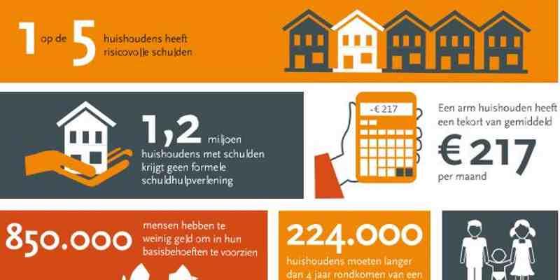 Factsheet: Armoede en schulden In Nederland